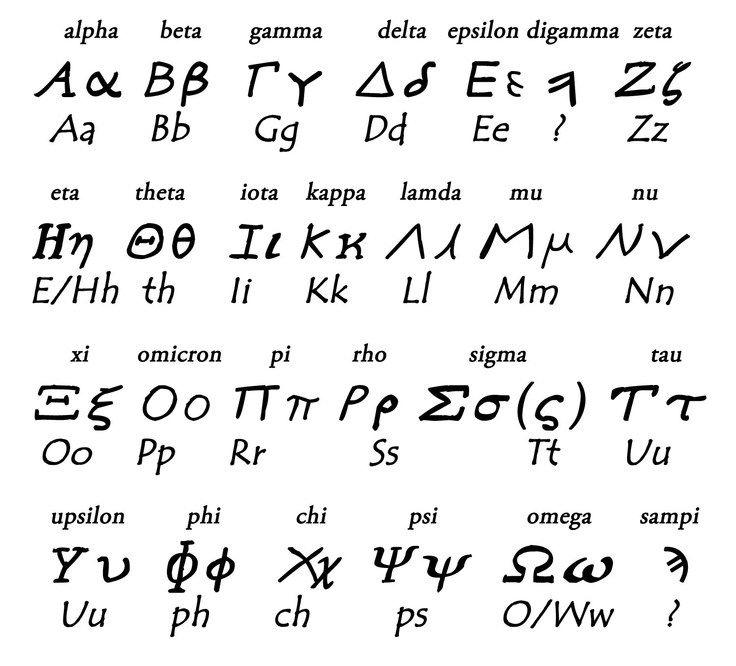 Ancient Greek alphabet - Ancient Greece Facts com