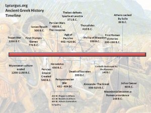 Timeline for ancient Greece